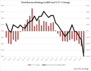 russian-holdings-01